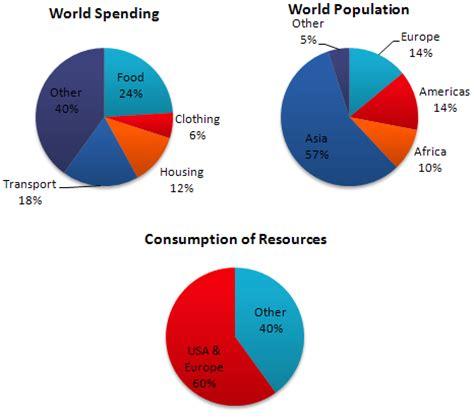 Essay on world population day 200 words